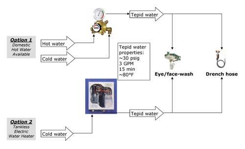 Placer Process Systems  Tempered    Water    for Safety Wash
